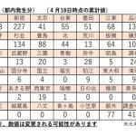 東京都荒川区内における新型コロナウイルス感染症は対岸の火事ではなく身近な問題