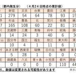 2020年3月31日から4月24日までの東京都荒川区の新型コロナウイルス感染症患者の推移について