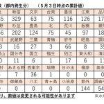 東京都荒川区で新型コロナウイルス感染患者数が増えています