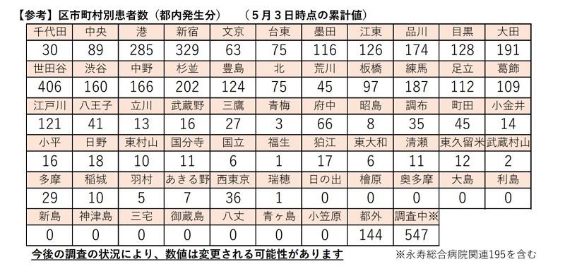 第8位 東京都荒川区で実際にPCR検査を受けた体験談