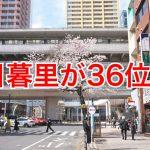 ゼロリノベ調べによる『東京で働く女性2000人に聞いた!「リアルに住みたい街の駅」ランキング』で日暮里が36位にランクインしました